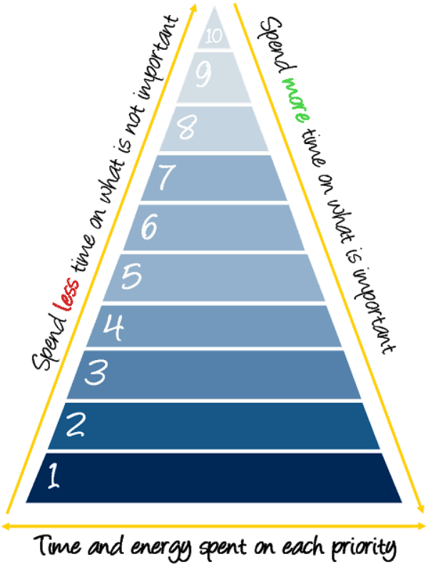 Priority Pyramid | Gifts We Use