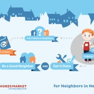 Home Maintenance Made Easy with Chores Market