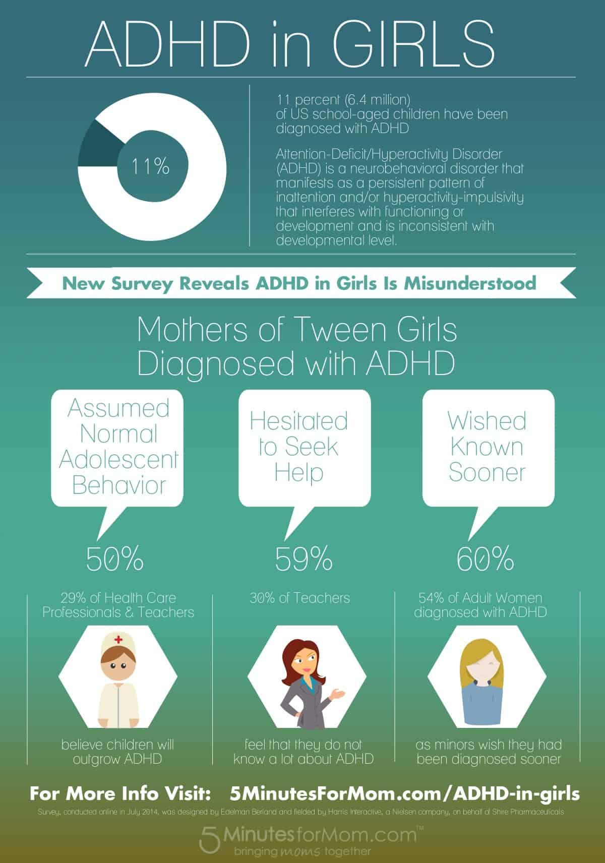 ADHD in Girls Infographic