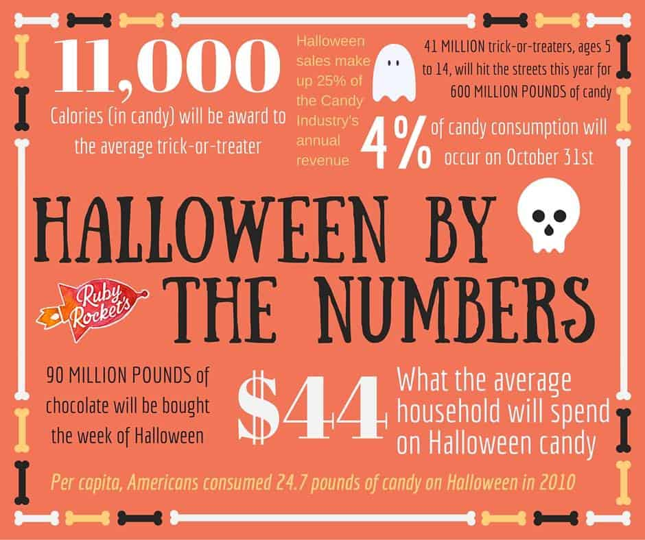 Halloween Stats from Ruby Rockets Facebook Page