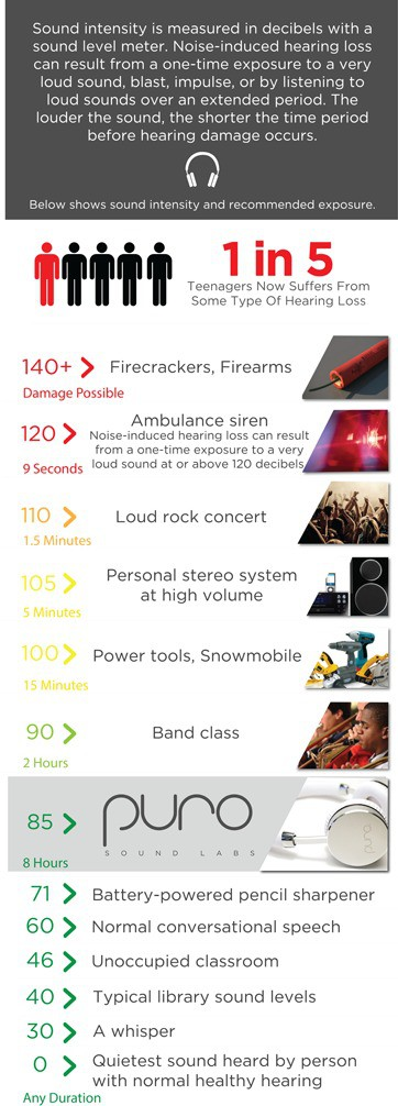 How loud is too loud? What causes Noise Induced Hearing Loss