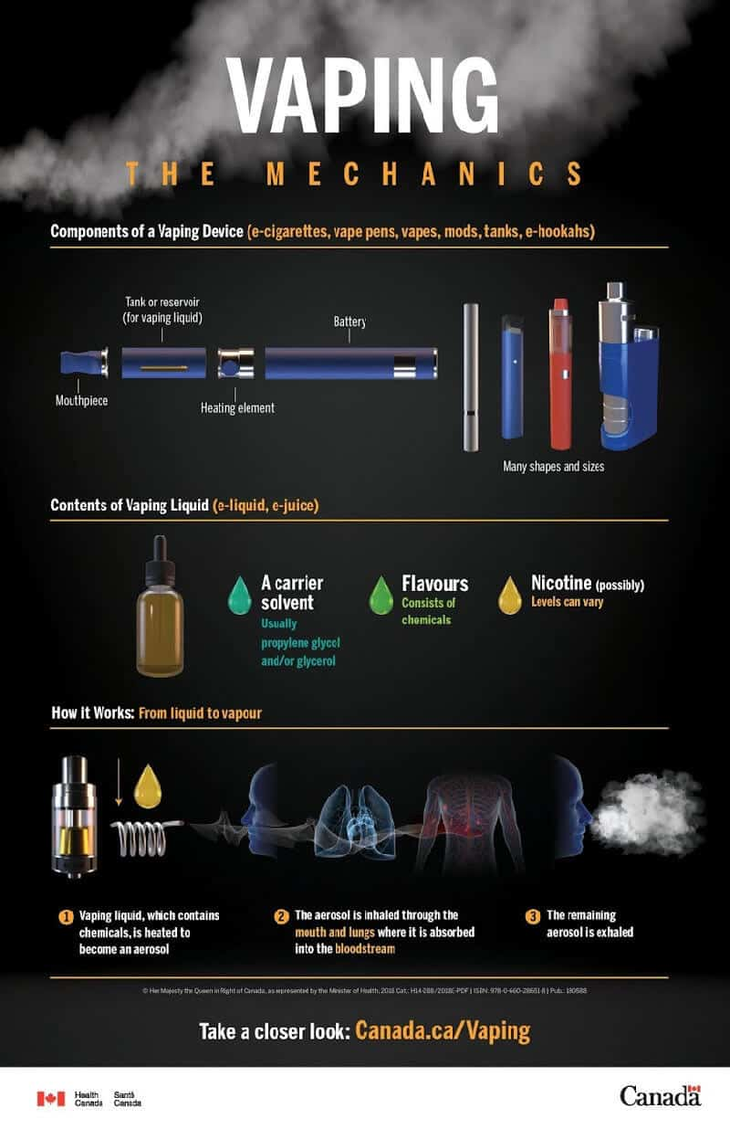Health Canada - Vaping Mechanics Infographic