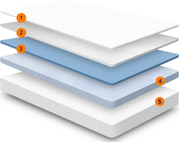 The five layers of a Nectar mattress